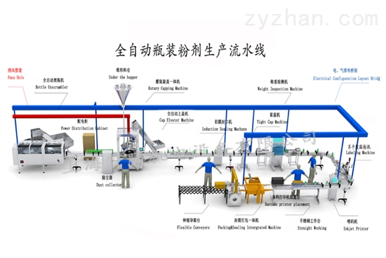 全自动瓶装粉剂生产线
