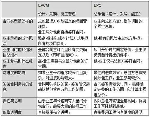 EPCM在GMP项目管理中的应用