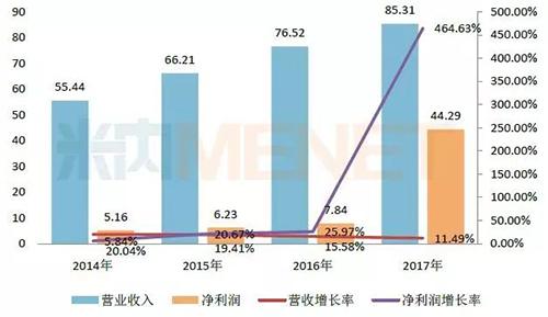 丽珠集团净利润破44亿!3大过亿产品为业绩增长提速