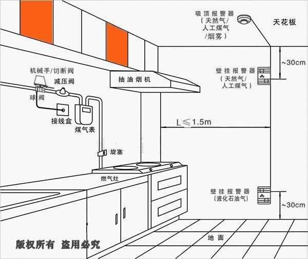 家用型燃气浓度检测报警器 天然气报警仪